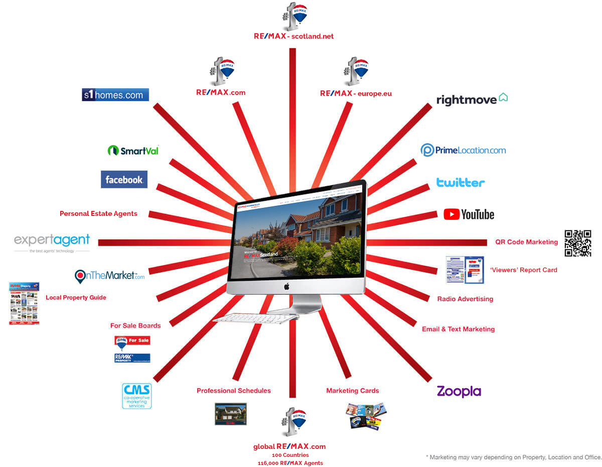 RE/MAX Scotland Property Sales and Lettings